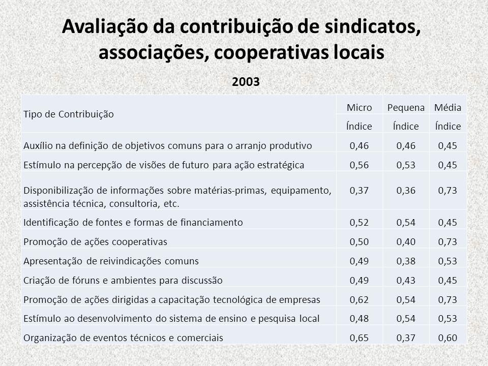 Avaliação da contribuição de sindicatos, associações, cooperativas locais Tipo de Contribuição MicroPequenaMédia Índice Auxílio na definição de objeti