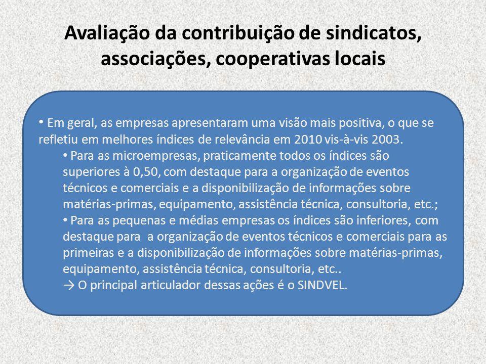Avaliação da contribuição de sindicatos, associações, cooperativas locais Em geral, as empresas apresentaram uma visão mais positiva, o que se refleti