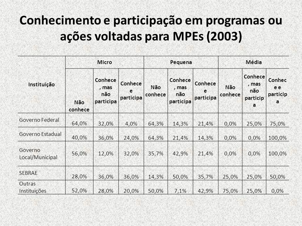 Conhecimento e participação em programas ou ações voltadas para MPEs (2003) Instituição MicroPequenaMédia Não conhece Conhece, mas não participa Conhe