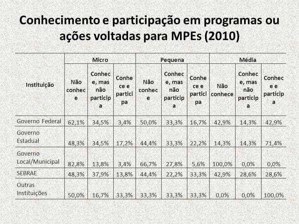 Conhecimento e participação em programas ou ações voltadas para MPEs (2010) Instituição MicroPequenaMédia Não conhec e Conhec e, mas não particip a Co