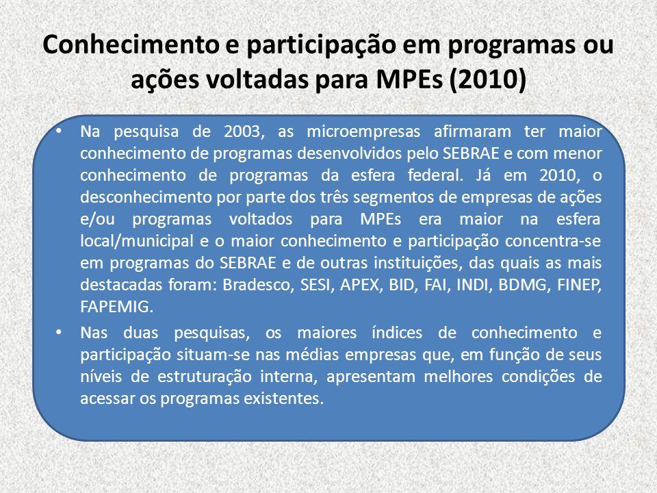 Conhecimento e participação em programas ou ações voltadas para MPEs (2010) Na pesquisa de 2003, as microempresas afirmaram ter maior conhecimento de