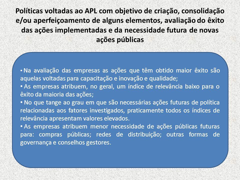 Políticas voltadas ao APL com objetivo de criação, consolidação e/ou aperfeiçoamento de alguns elementos, avaliação do êxito das ações implementadas e