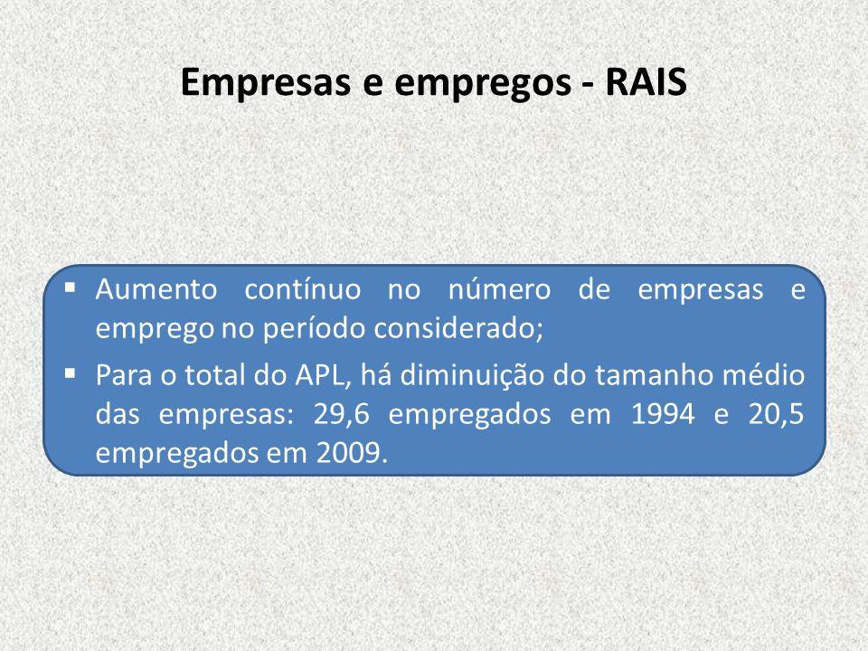 Empresas e empregos - RAIS Aumento contínuo no número de empresas e emprego no período considerado; Para o total do APL, há diminuição do tamanho médi