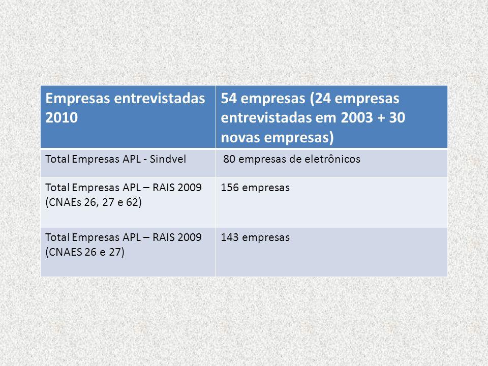 Empresas entrevistadas 2010 54 empresas (24 empresas entrevistadas em 2003 + 30 novas empresas) Total Empresas APL - Sindvel 80 empresas de eletrônico