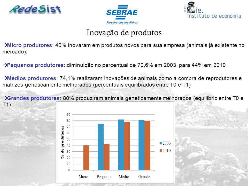 Inovação de produtos Micro produtores: 40% inovaram em produtos novos para sua empresa (animais já existente no mercado). Pequenos produtores: diminui