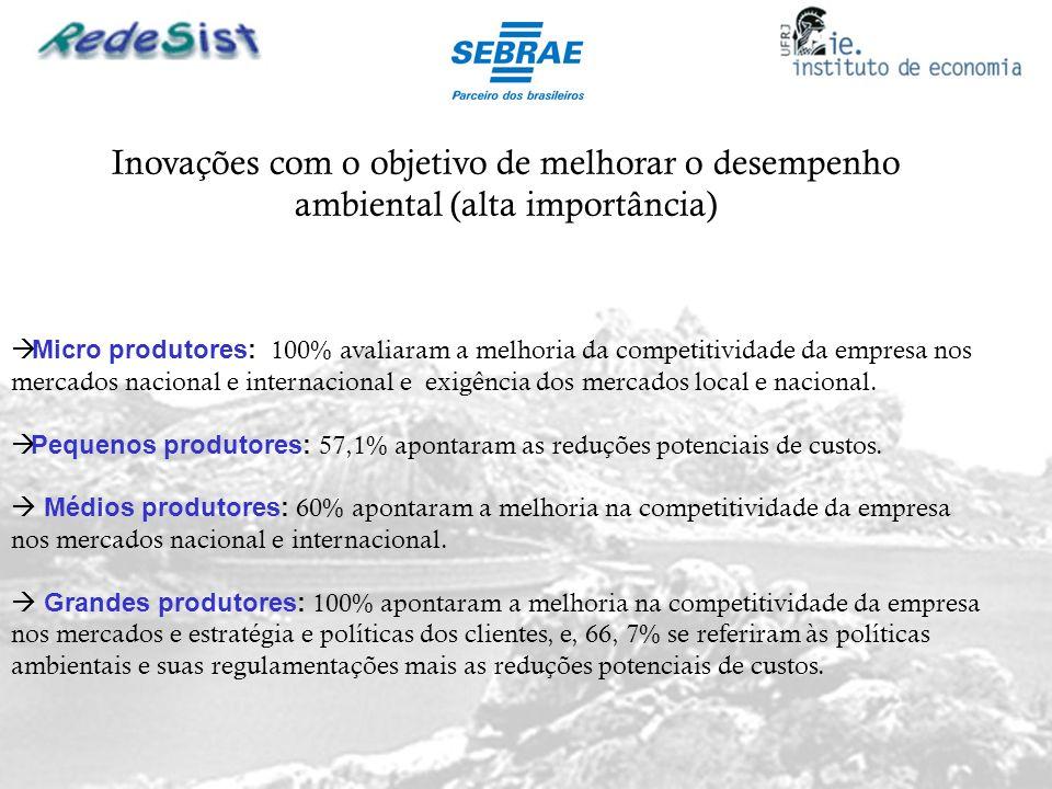 Inovações com o objetivo de melhorar o desempenho ambiental (alta importância) Micro produtores: 100% avaliaram a melhoria da competitividade da empre