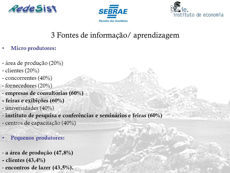3 Fontes de informação/ aprendizagem Micro produtores: - área de produção (20%) - clientes (20%) - concorrentes (40%) - fornecedores (20%) - empresas