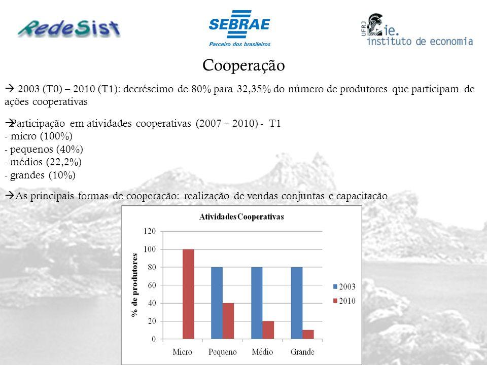2003 (T0) – 2010 (T1): decréscimo de 80% para 32,35% do número de produtores que participam de ações cooperativas Participação em atividades cooperati
