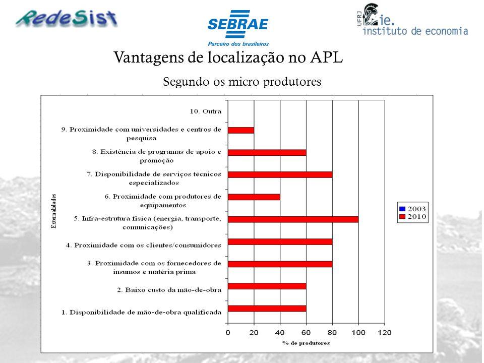 Vantagens de localização no APL Segundo os micro produtores