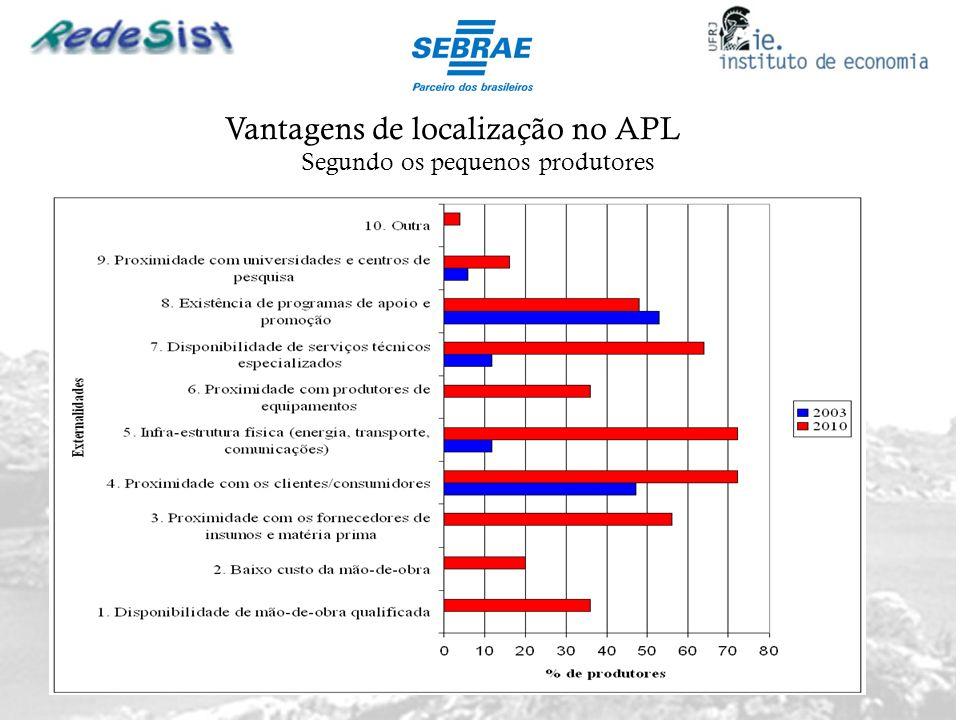 Vantagens de localização no APL Segundo os pequenos produtores