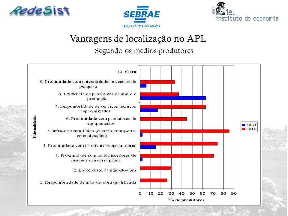 Vantagens de localização no APL Segundo os médios produtores