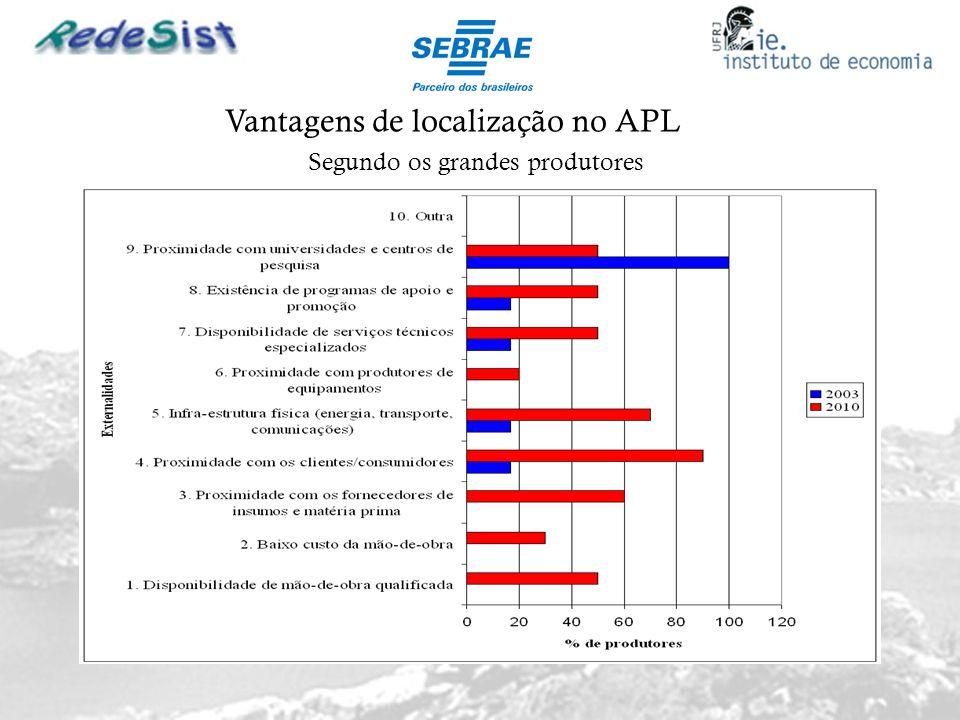 Vantagens de localização no APL Segundo os grandes produtores