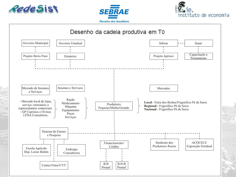 Formas de Cooperação entre os micro produtores 60% mencionaram a Associação da Agricultura Familiar e o Sindicato dos Trabalhadores Rurais 40% mencionaram os clientes como parceiros informais 20% apontaram outros agentes de cooperação como o Sebrae, o Instituto Sertão Central e o BNB