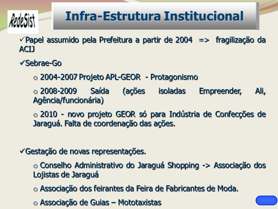 Papel assumido pela Prefeitura a partir de 2004 => fragilização da ACIJ Papel assumido pela Prefeitura a partir de 2004 => fragilização da ACIJ Sebrae
