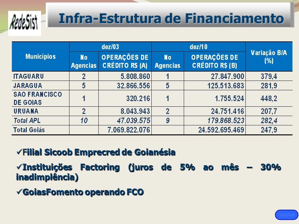 Filial Sicoob Emprecred de Goianésia Filial Sicoob Emprecred de Goianésia Instituições Factoring (juros de 5% ao mês – 30% inadimplência) Instituições