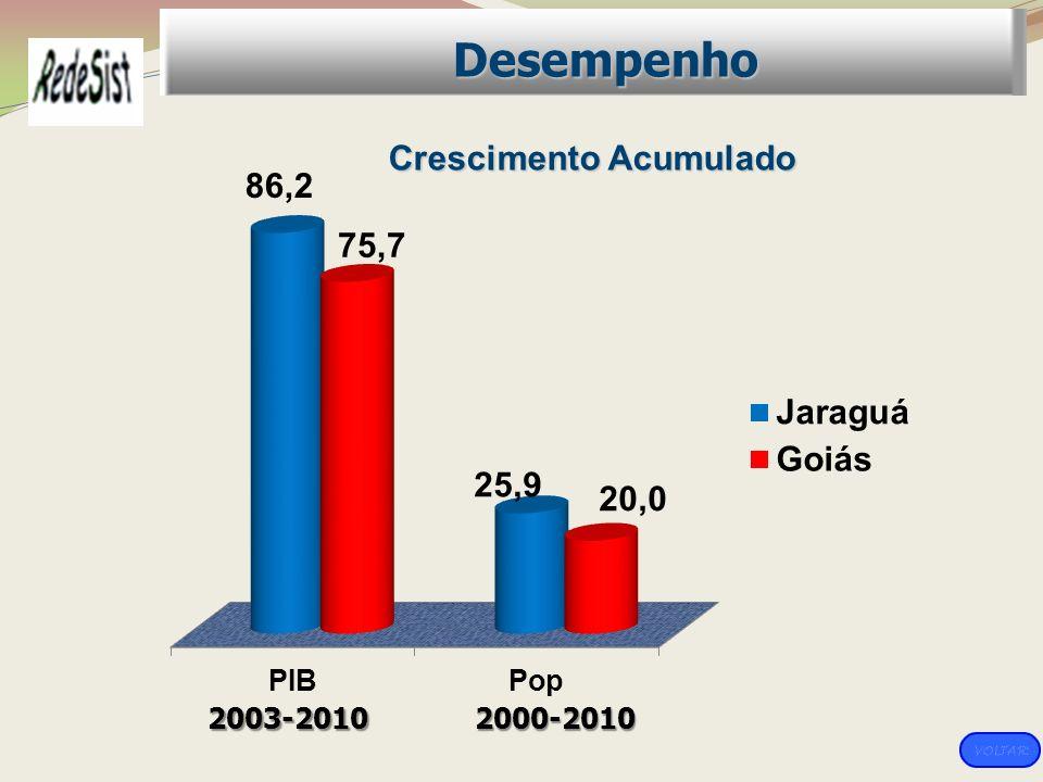 Crescimento Acumulado Desempenho 2003-20102000-2010