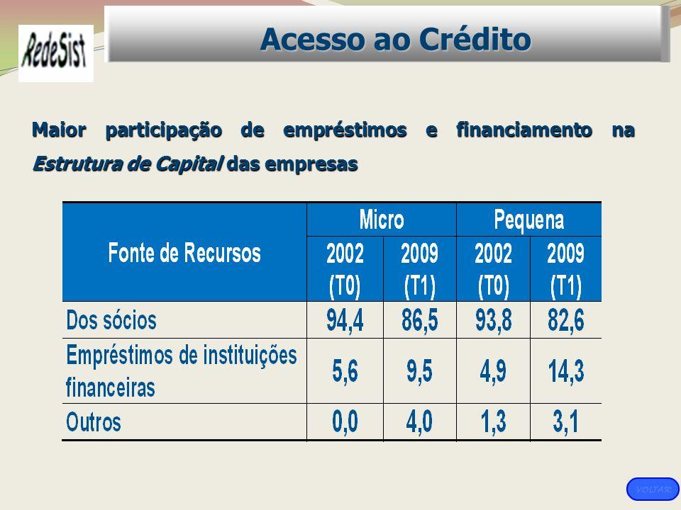 Maior participação de empréstimos e financiamento na Estrutura de Capital das empresas Acesso ao Crédito