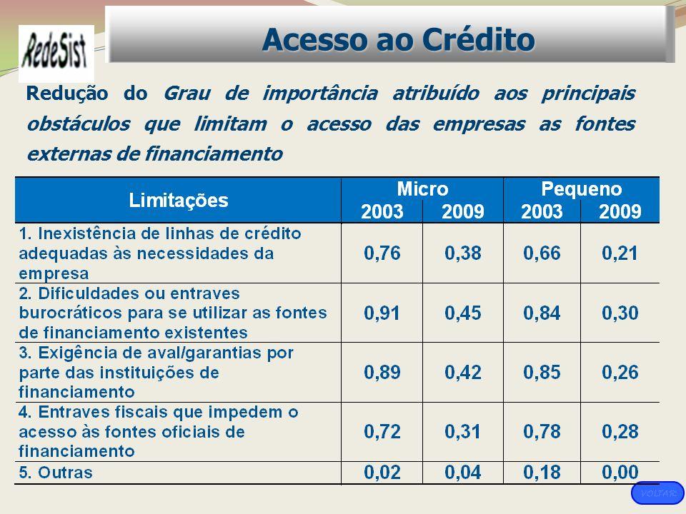 Redução do Grau de importância atribuído aos principais obstáculos que limitam o acesso das empresas as fontes externas de financiamento Acesso ao Cré