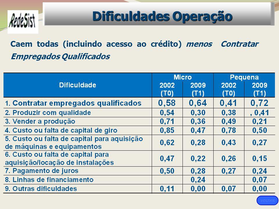 Caem todas (incluindo acesso ao crédito) menos Contratar Empregados Qualificados Dificuldades Operação