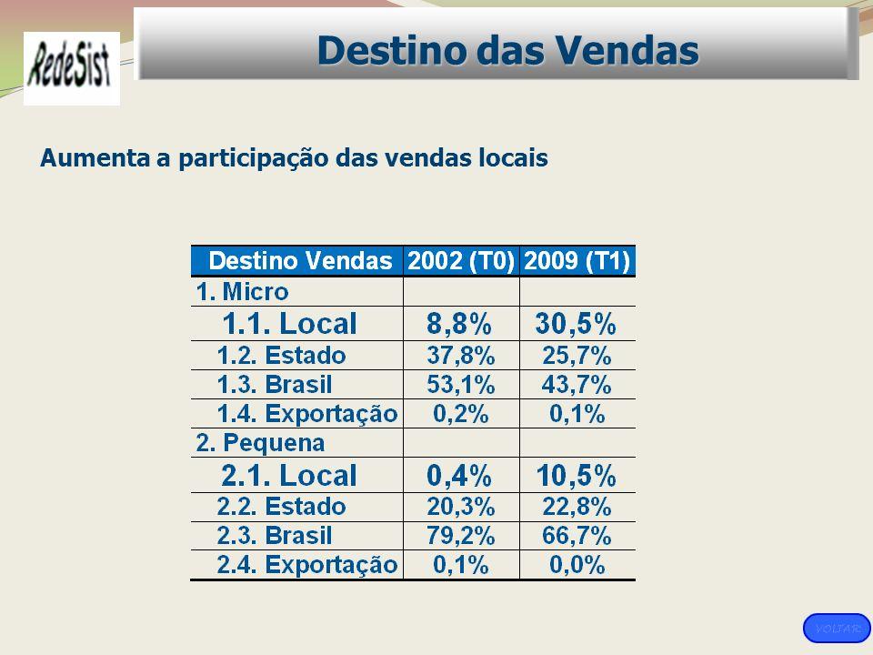 Aumenta a participação das vendas locais Destino das Vendas