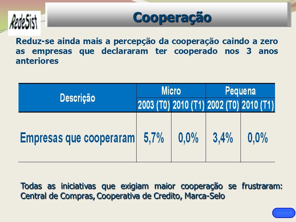 Reduz-se ainda mais a percepção da cooperação caindo a zero as empresas que declararam ter cooperado nos 3 anos anteriores Cooperação Todas as iniciat