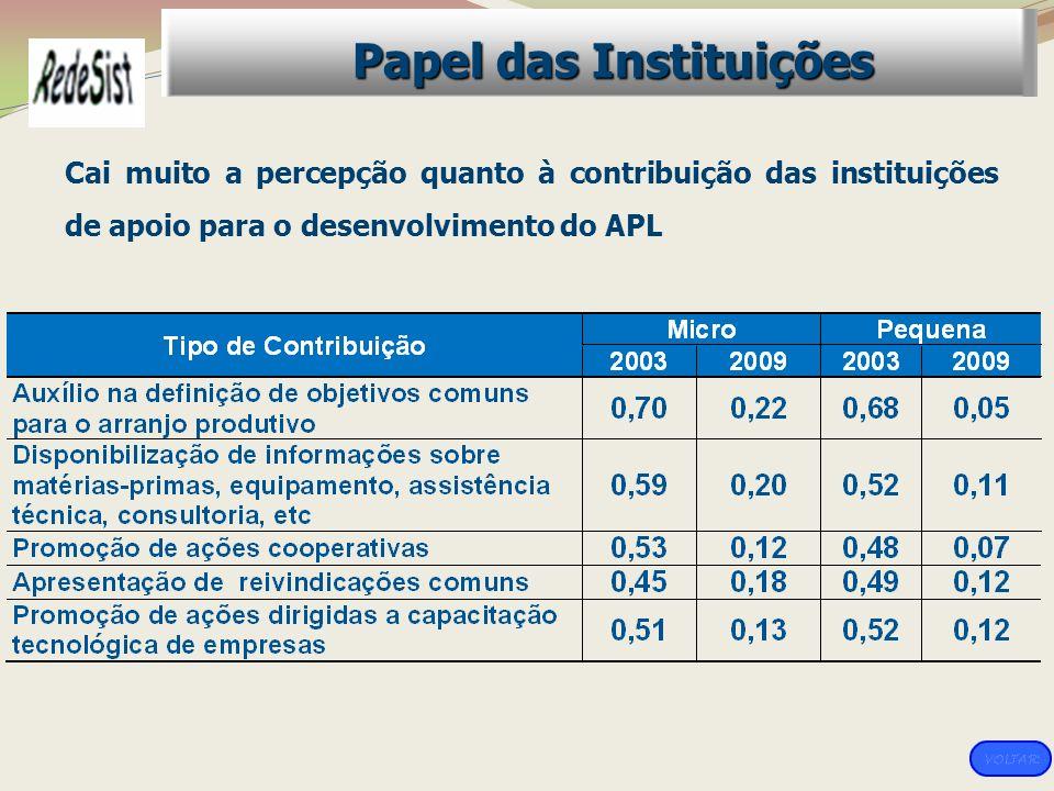 Cai muito a percepção quanto à contribuição das instituições de apoio para o desenvolvimento do APL Papel das Instituições