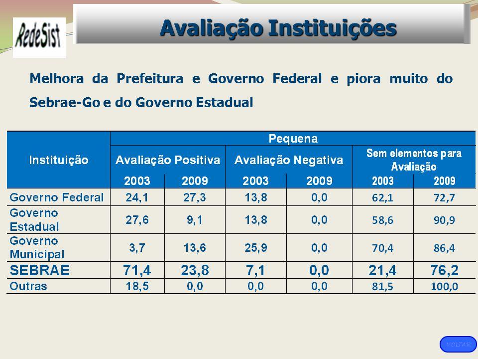 Melhora da Prefeitura e Governo Federal e piora muito do Sebrae-Go e do Governo Estadual Avaliação Instituições