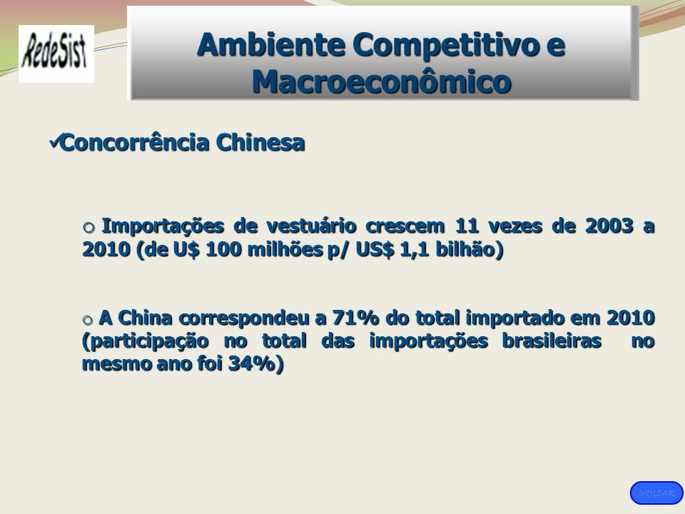 Concorrência Chinesa Concorrência Chinesa o Importações de vestuário crescem 11 vezes de 2003 a 2010 (de U$ 100 milhões p/ US$ 1,1 bilhão) o A China c