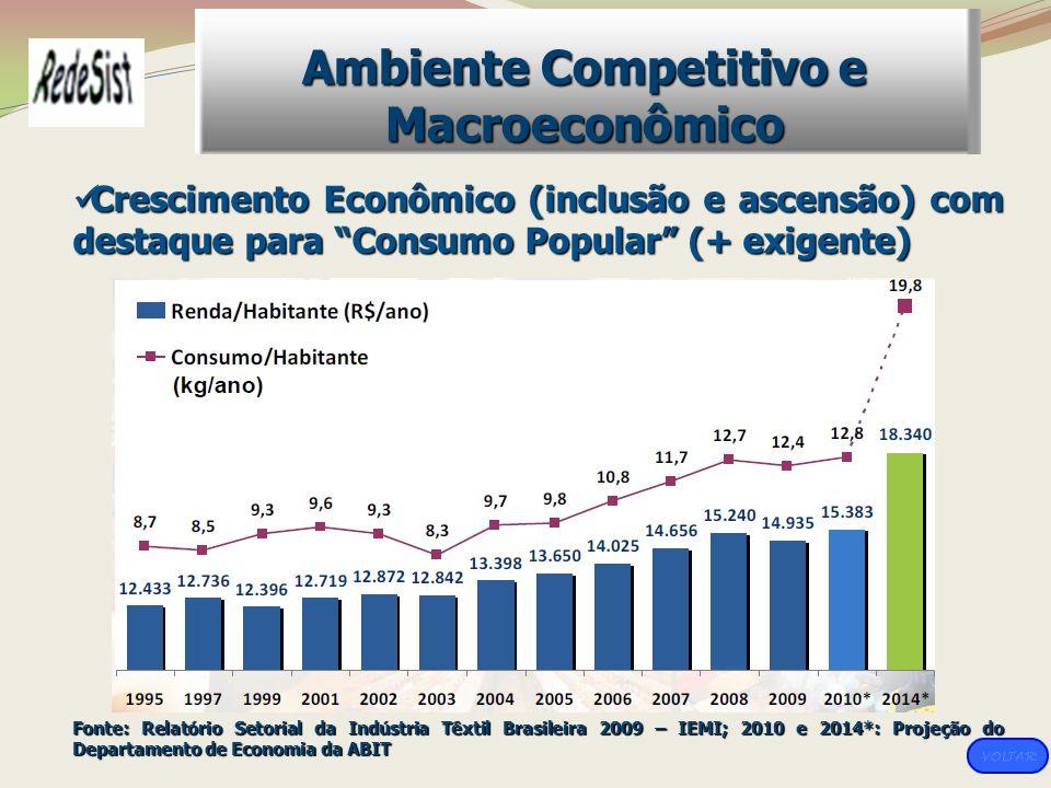 Crescimento Econômico (inclusão e ascensão) com destaque para Consumo Popular (+ exigente) Crescimento Econômico (inclusão e ascensão) com destaque pa