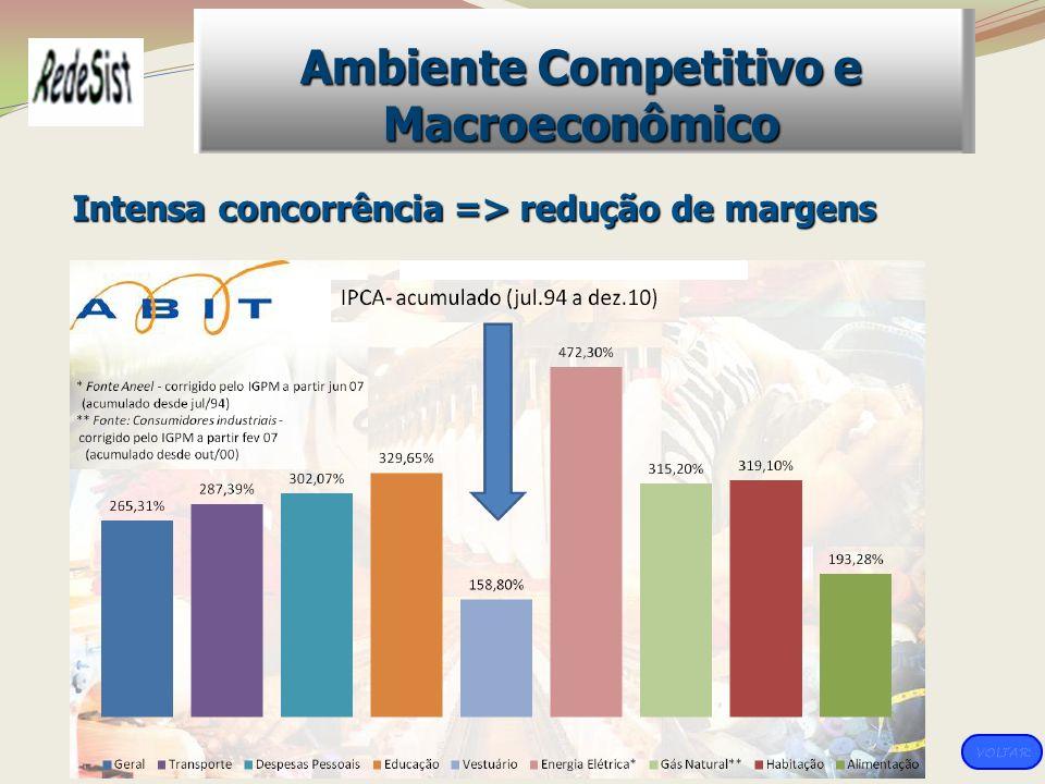 Intensa concorrência => redução de margens Ambiente Competitivo e Macroeconômico