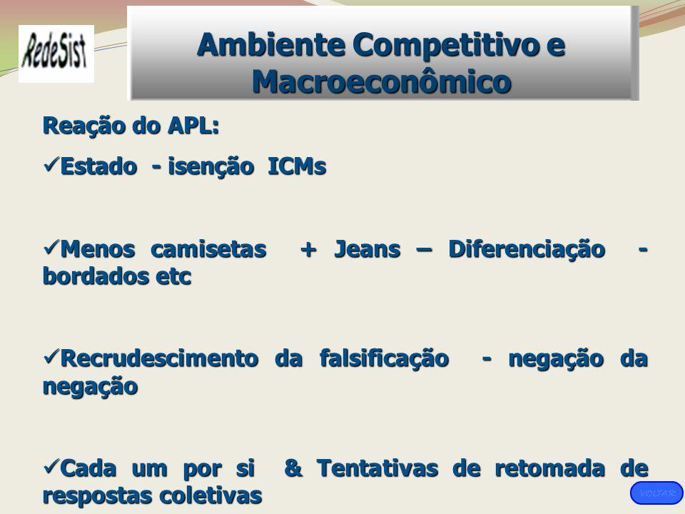 Reação do APL: Estado - isenção ICMs Estado - isenção ICMs Menos camisetas + Jeans – Diferenciação - bordados etc Menos camisetas + Jeans – Diferencia