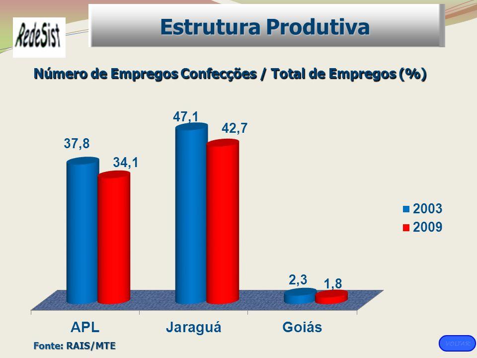 Estrutura Produtiva Número de Empregos Confecções / Total de Empregos (%) Fonte: RAIS/MTE