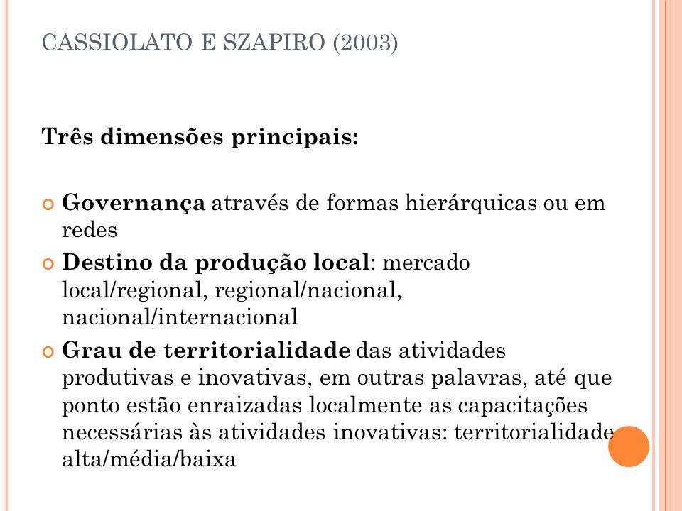 CASSIOLATO E SZAPIRO (2003) Três dimensões principais: Governança através de formas hierárquicas ou em redes Destino da produção local : mercado local