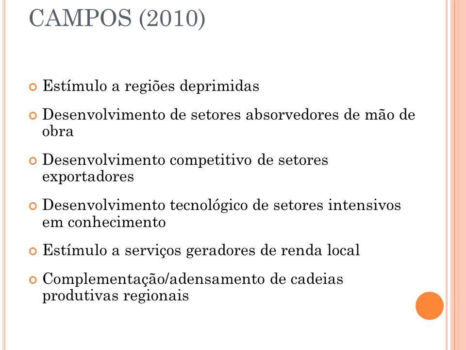 CAMPOS (2010) Estímulo a regiões deprimidas Desenvolvimento de setores absorvedores de mão de obra Desenvolvimento competitivo de setores exportadores