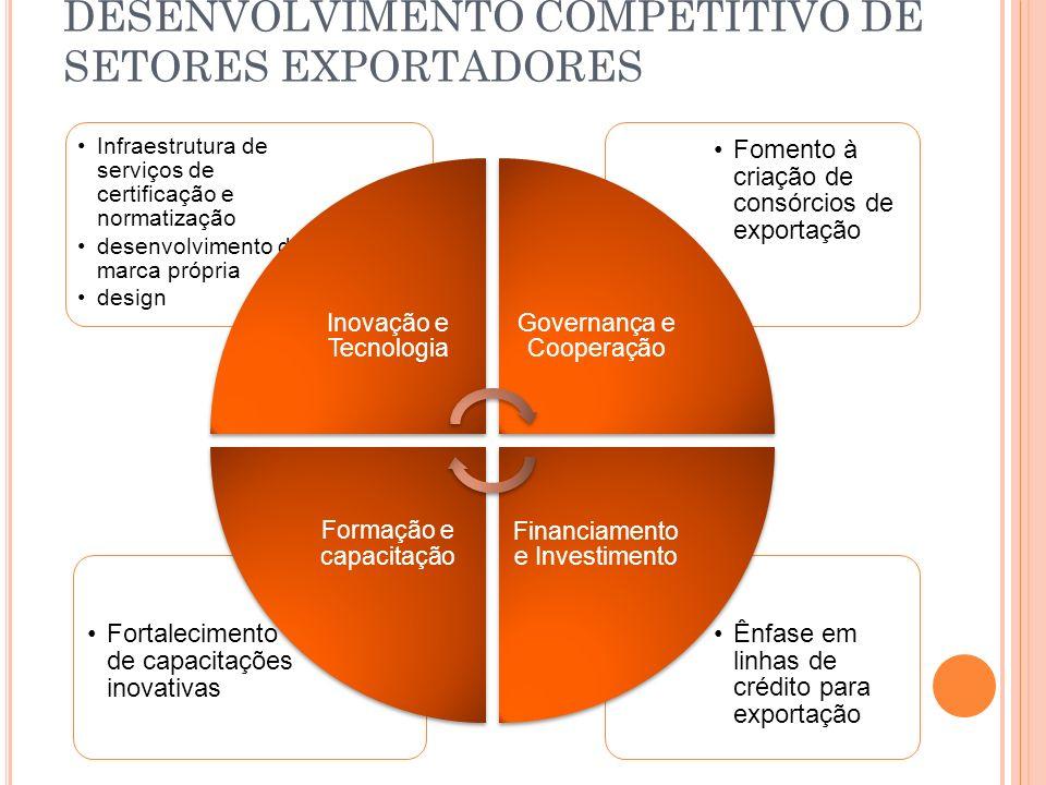 DESENVOLVIMENTO COMPETITIVO DE SETORES EXPORTADORES Ênfase em linhas de crédito para exportação Fortalecimento de capacitações inovativas Fomento à cr