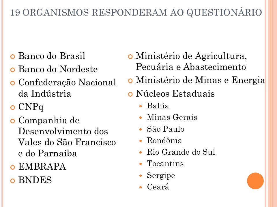 19 ORGANISMOS RESPONDERAM AO QUESTIONÁRIO Banco do Brasil Banco do Nordeste Confederação Nacional da Indústria CNPq Companhia de Desenvolvimento dos V