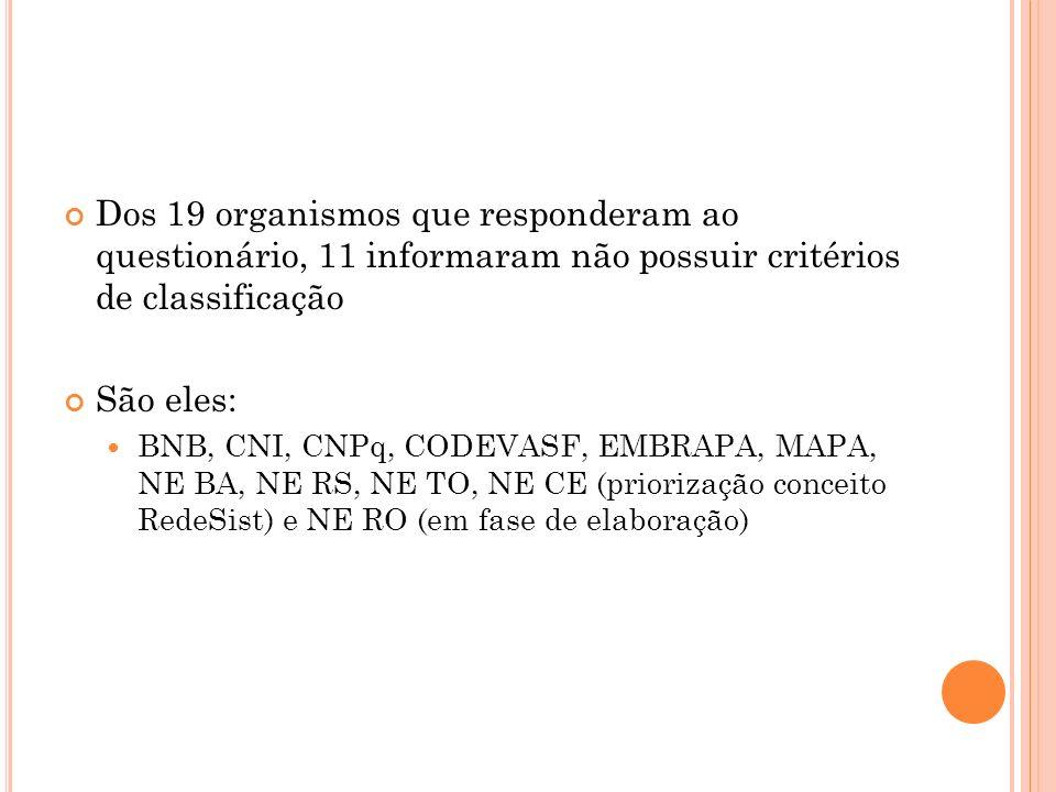 Dos 19 organismos que responderam ao questionário, 11 informaram não possuir critérios de classificação São eles: BNB, CNI, CNPq, CODEVASF, EMBRAPA, M