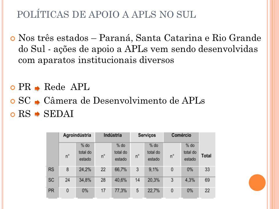 Nos três estados – Paraná, Santa Catarina e Rio Grande do Sul - ações de apoio a APLs vem sendo desenvolvidas com aparatos institucionais diversos PR