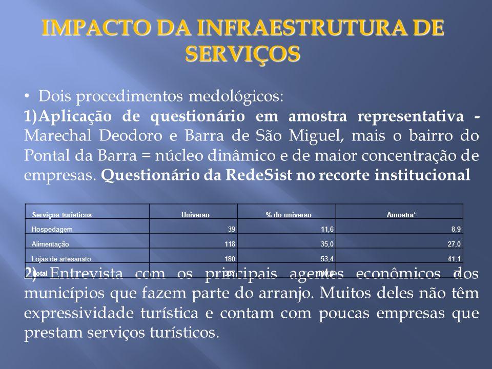 IMPACTO DA INFRAESTRUTURA DE SERVIÇOS Dois procedimentos medológicos: 1)Aplicação de questionário em amostra representativa - Marechal Deodoro e Barra