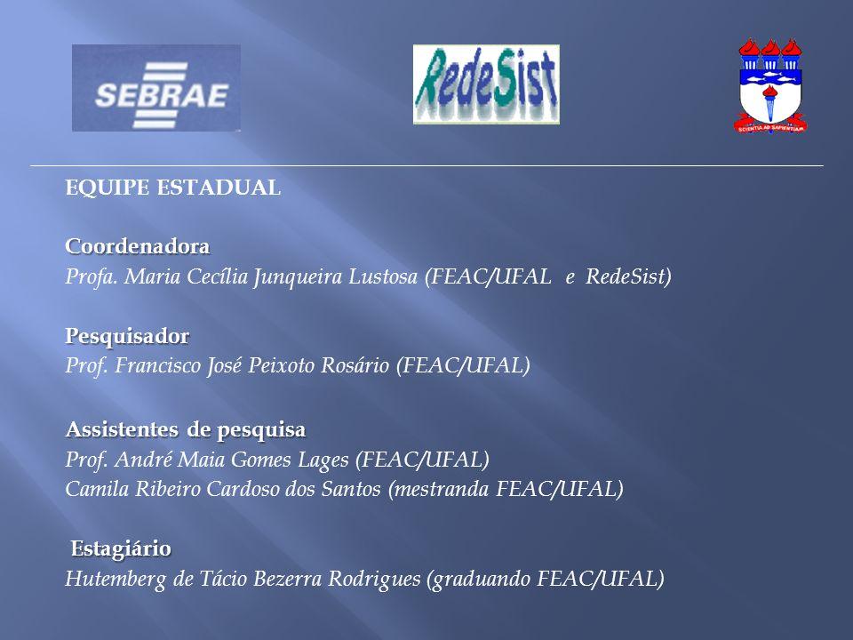 EQUIPE ESTADUALCoordenadora Profa. Maria Cecília Junqueira Lustosa (FEAC/UFAL e RedeSist) Pesquisador Prof. Francisco José Peixoto Rosário (FEAC/UFAL)