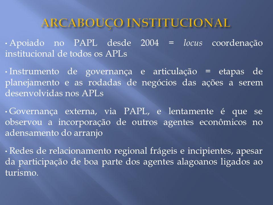 Apoiado no PAPL desde 2004 = locus coordenação institucional de todos os APLs Instrumento de governança e articulação = etapas de planejamento e as ro