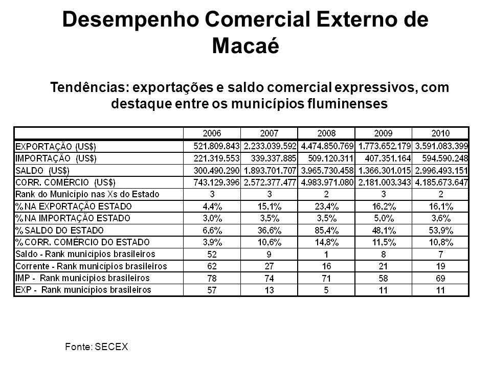 Desempenho Comercial Externo de Macaé Tendências: exportações e saldo comercial expressivos, com destaque entre os municípios fluminenses Fonte: SECEX