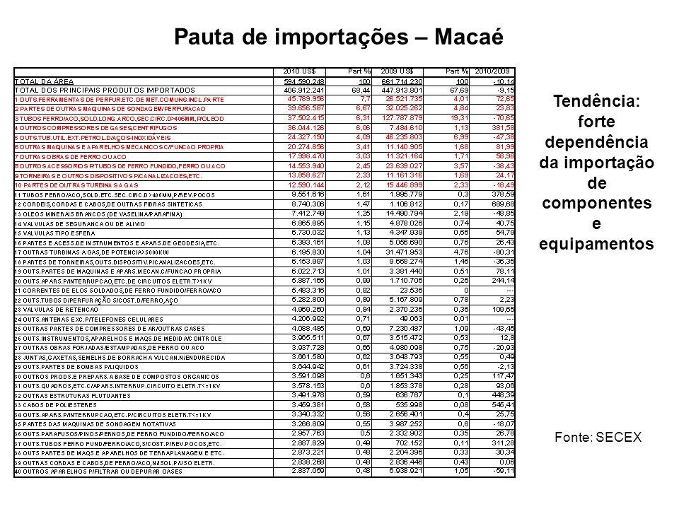 Pauta de importações – Macaé Fonte: SECEX Tendência: forte dependência da importação de componentes e equipamentos