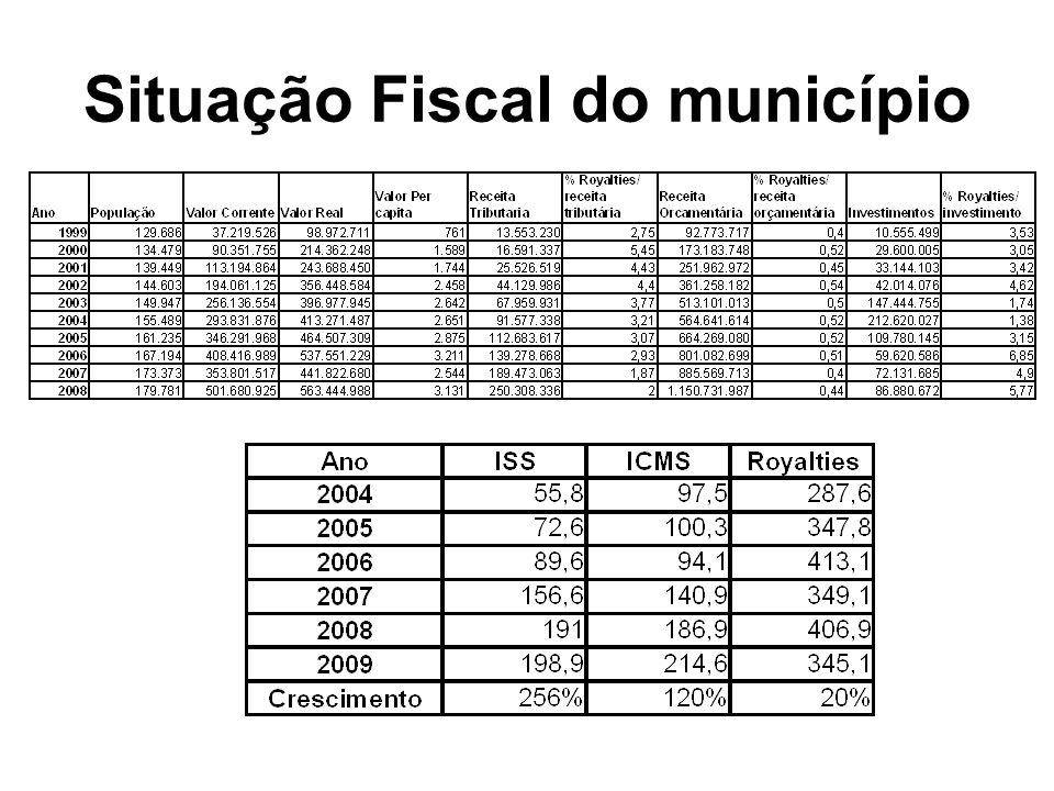 Situação Fiscal do município