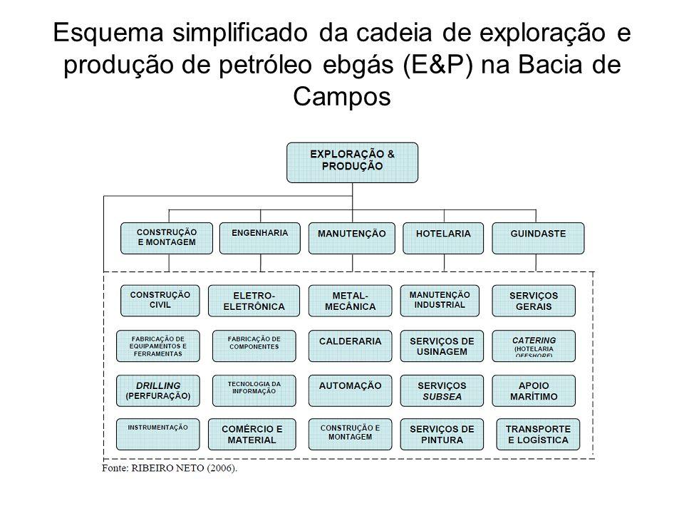 Esquema simplificado da cadeia de exploração e produção de petróleo ebgás (E&P) na Bacia de Campos