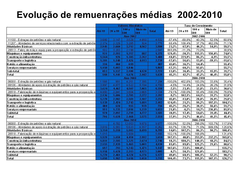 Evolução de remuenrações médias 2002-2010