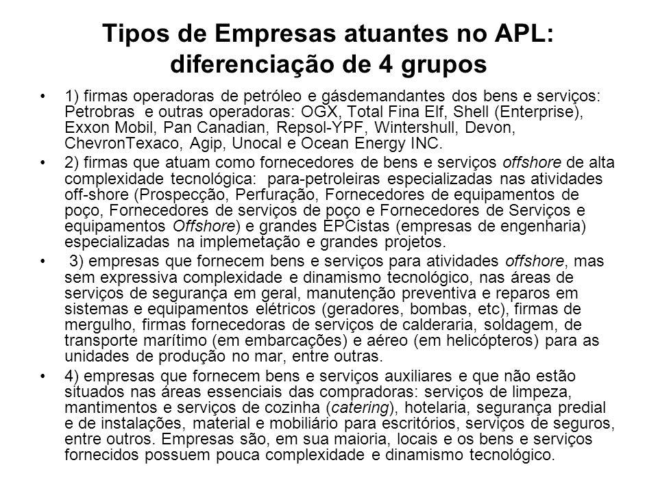 Tipos de Empresas atuantes no APL: diferenciação de 4 grupos 1) firmas operadoras de petróleo e gásdemandantes dos bens e serviços: Petrobras e outras