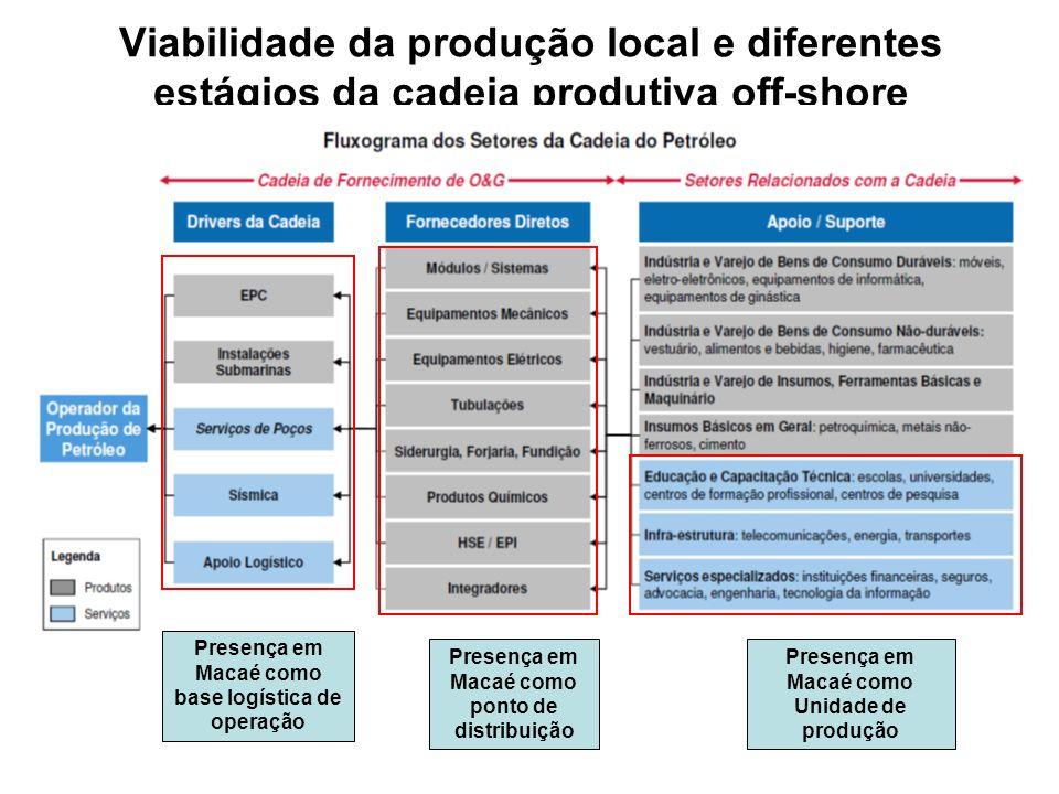 Viabilidade da produção local e diferentes estágios da cadeia produtiva off-shore Presença em Macaé como base logística de operação Presença em Macaé