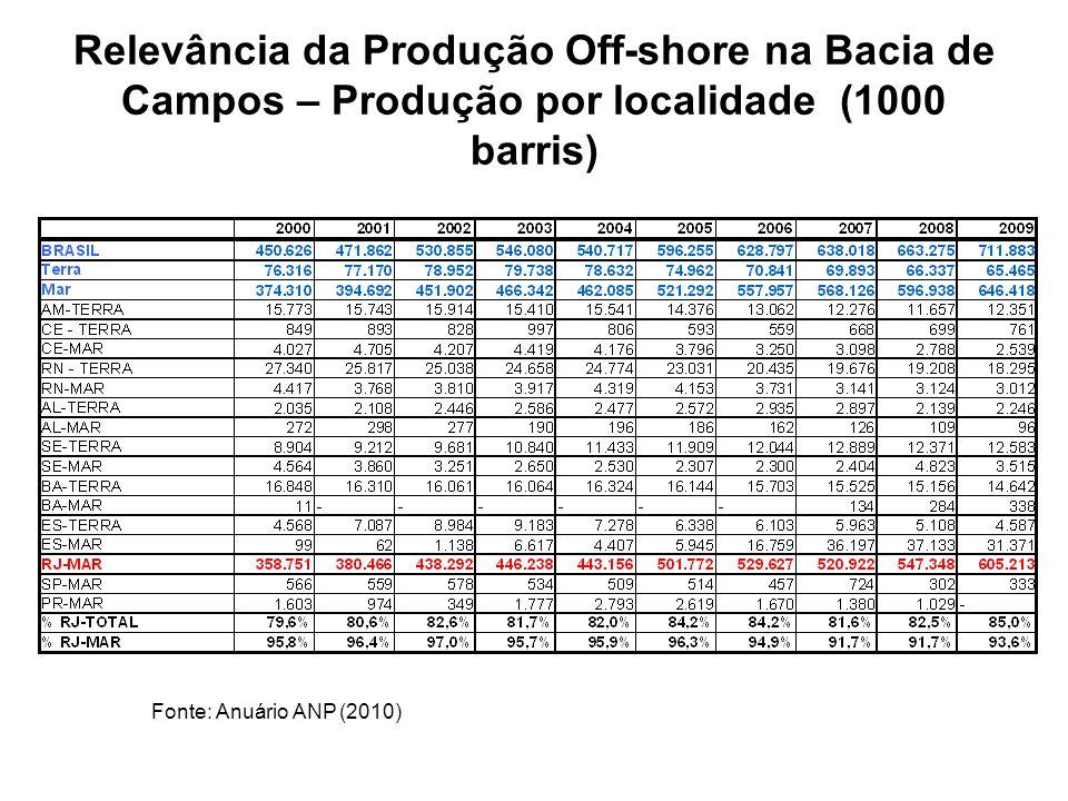 Relevância da Produção Off-shore na Bacia de Campos – Produção por localidade (1000 barris) Fonte: Anuário ANP (2010)