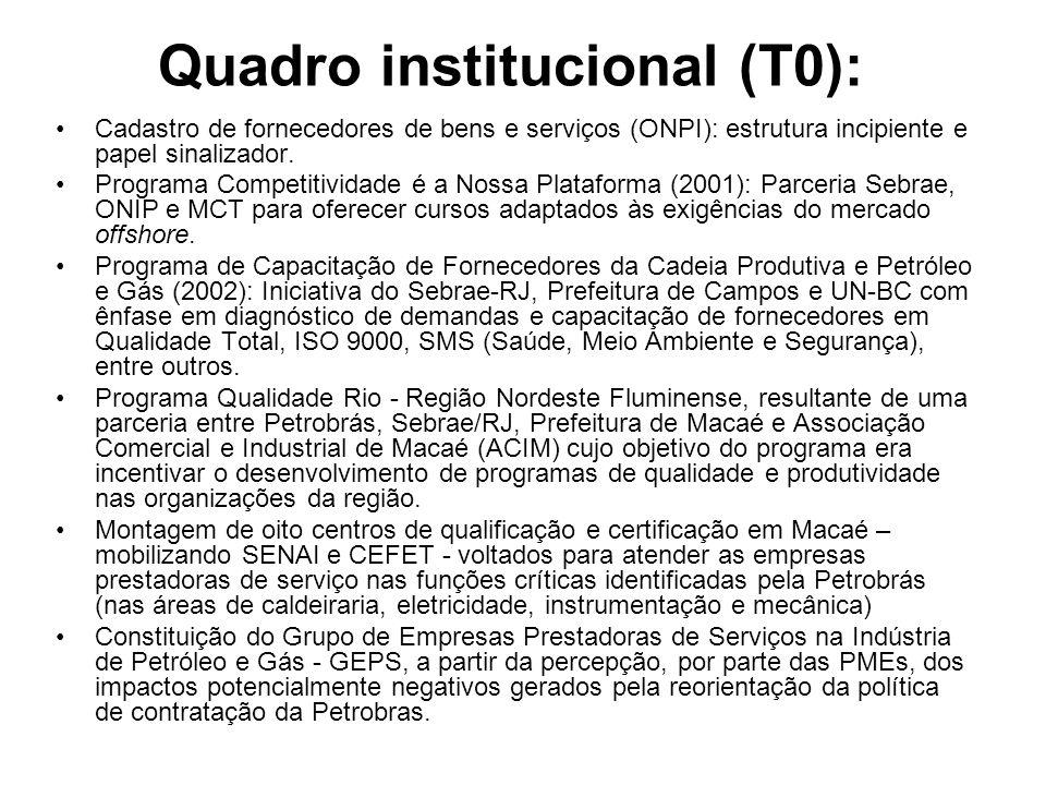 Quadro institucional (T0): Cadastro de fornecedores de bens e serviços (ONPI): estrutura incipiente e papel sinalizador. Programa Competitividade é a